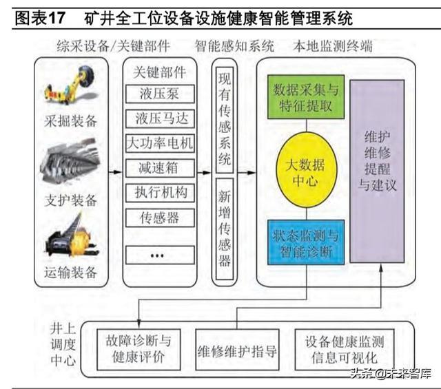 智慧礦山專題報告:新基建助力礦山升級,智慧礦山時代到來