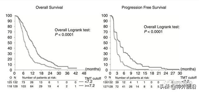 颞肌厚度是进展性胶质母细胞瘤患者的独立预后指标